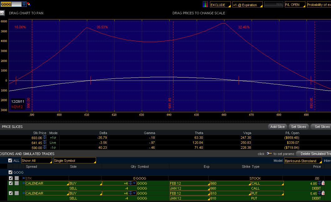 No risk stock option spread trading